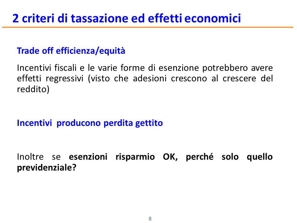 www.mefop.it 8 2 criteri di tassazione ed effetti economici Trade off efficienza/equità Incentivi fiscali e le varie forme di esenzione potrebbero ave
