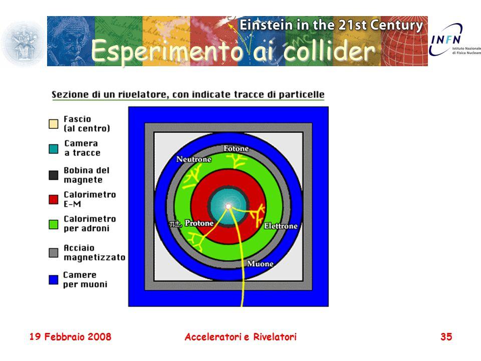 19 Febbraio 2008Acceleratori e Rivelatori35 Esperimento ai collider