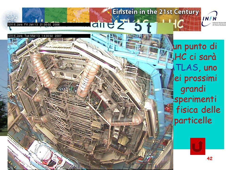 19 Febbraio 2008Acceleratori e Rivelatori42 L'esperimento ATLAS a LHC 46 m 22 m 46 m In un punto di LHC ci sarà ATLAS, uno dei prossimi grandi esperim
