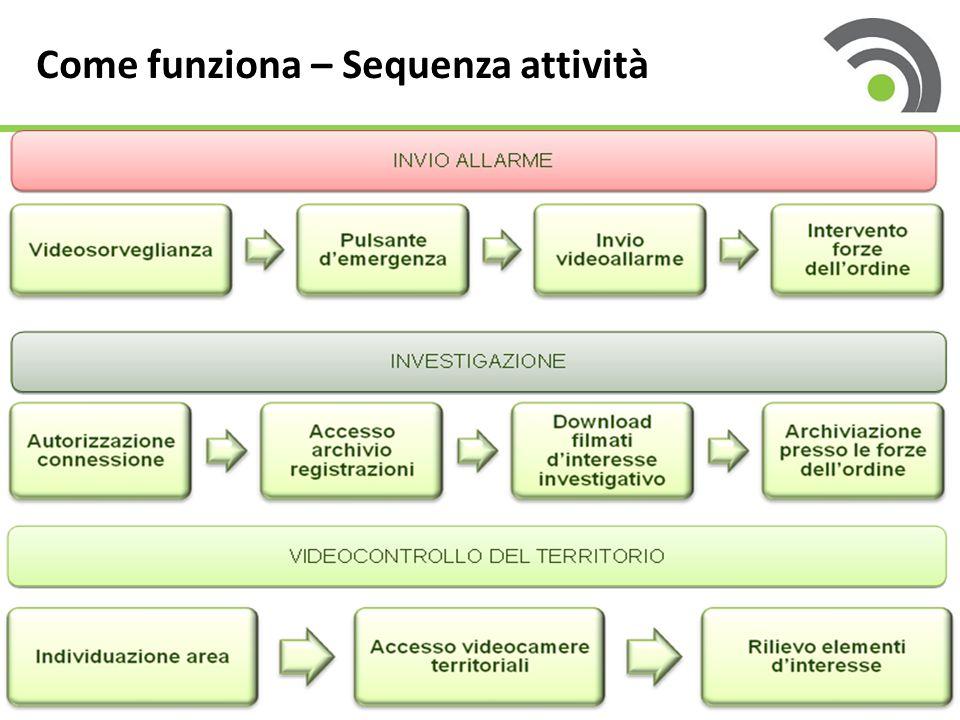 Come funziona – Sequenza attività