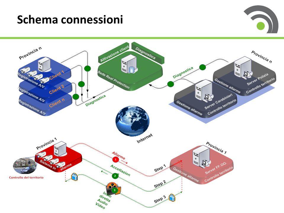 Schema connessioni
