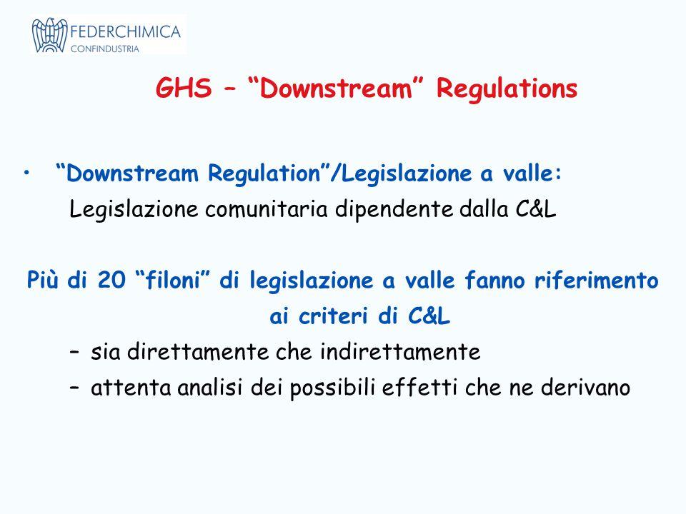 GHS – Downstream Regulations Downstream Regulation /Legislazione a valle: Legislazione comunitaria dipendente dalla C&L Più di 20 filoni di legislazione a valle fanno riferimento ai criteri di C&L –sia direttamente che indirettamente –attenta analisi dei possibili effetti che ne derivano