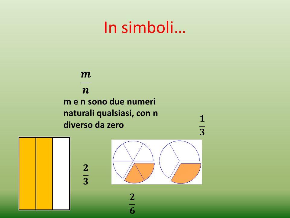 In simboli… m e n sono due numeri naturali qualsiasi, con n diverso da zero