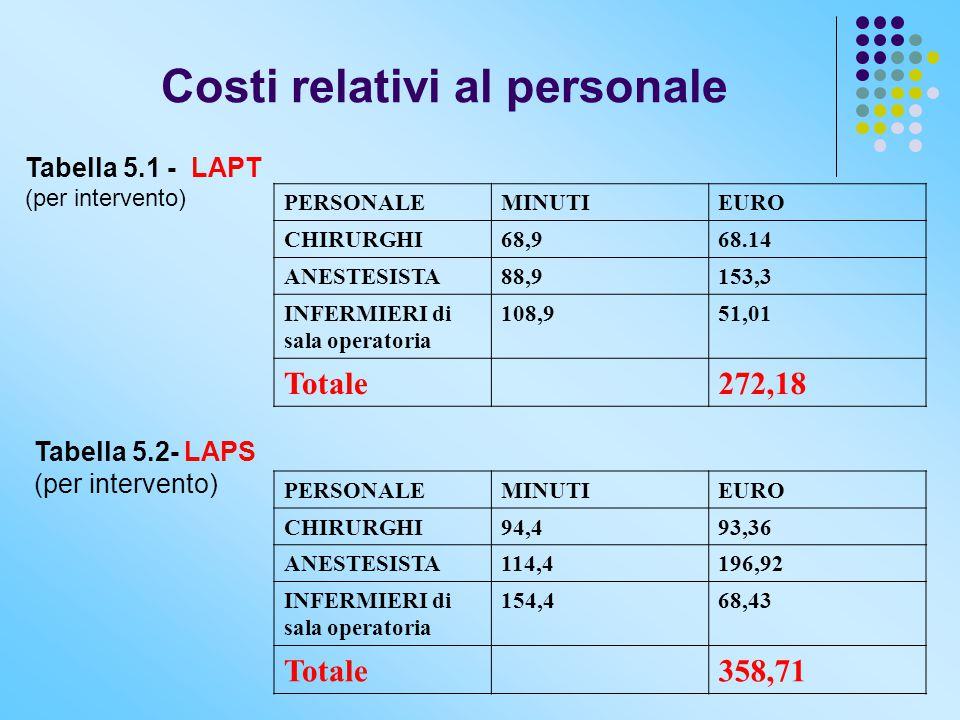 Costi relativi al personale Tabella 5.1 - LAPT (per intervento) PERSONALEMINUTIEURO CHIRURGHI68,968.14 ANESTESISTA88,9153,3 INFERMIERI di sala operato