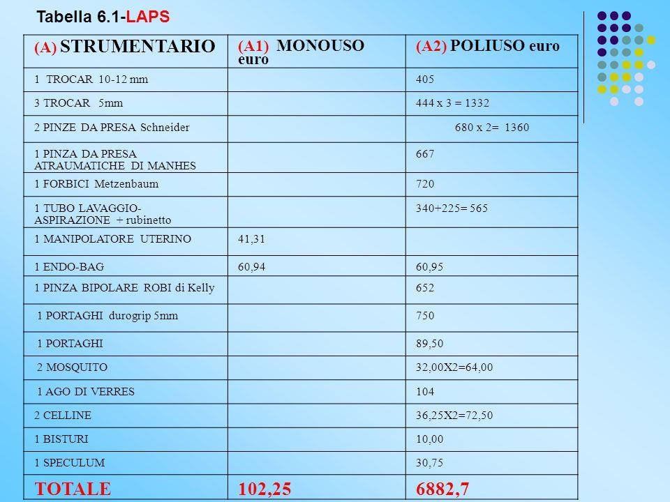 (A) STRUMENTARIO (A1) MONOUSO euro (A2) POLIUSO euro 1 TROCAR 10-12 mm405 3 TROCAR 5mm444 x 3 = 1332 2 PINZE DA PRESA Schneider 680 x 2= 1360 1 PINZA