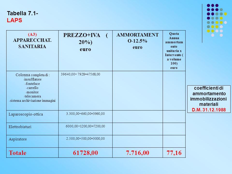 (A3) APPARECCHAT. SANITARIA PREZZO+IVA ( 20%) euro AMMORTAMENT O-12.5% euro Quota Annua ammortam ento unitaria x Intervento ( a volume 100) euro Colon