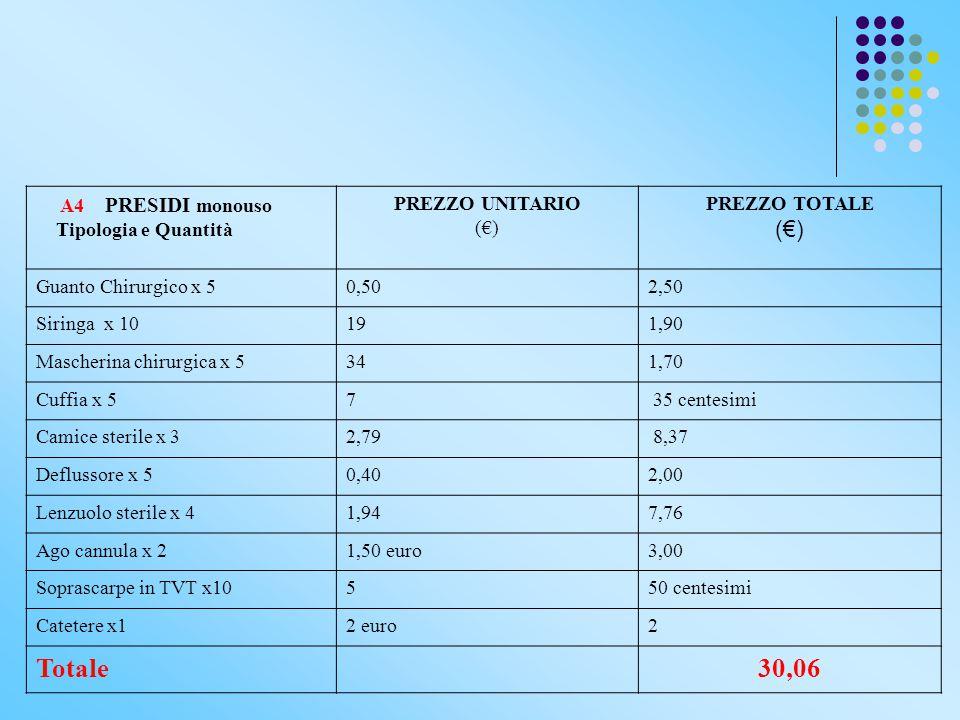 A4 PRESIDI monouso Tipologia e Quantità PREZZO UNITARIO (€) PREZZO TOTALE (€) Guanto Chirurgico x 50,502,50 Siringa x 10191,90 Mascherina chirurgica x