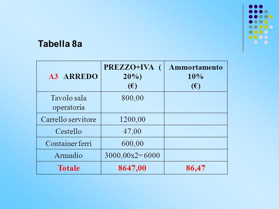 Tabella 8a A3 ARREDO PREZZO+IVA ( 20%) (€) Ammortamento 10% (€) Tavolo sala operatoria 800,00 Carrello servitore1200,00 Cestello47,00 Container ferri6