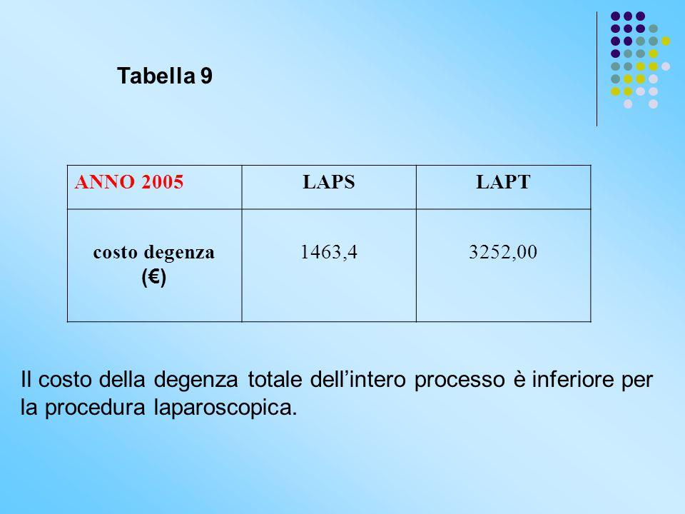 Tabella 9 ANNO 2005LAPSLAPT costo degenza (€) 1463,43252,00 Il costo della degenza totale dell'intero processo è inferiore per la procedura laparoscop