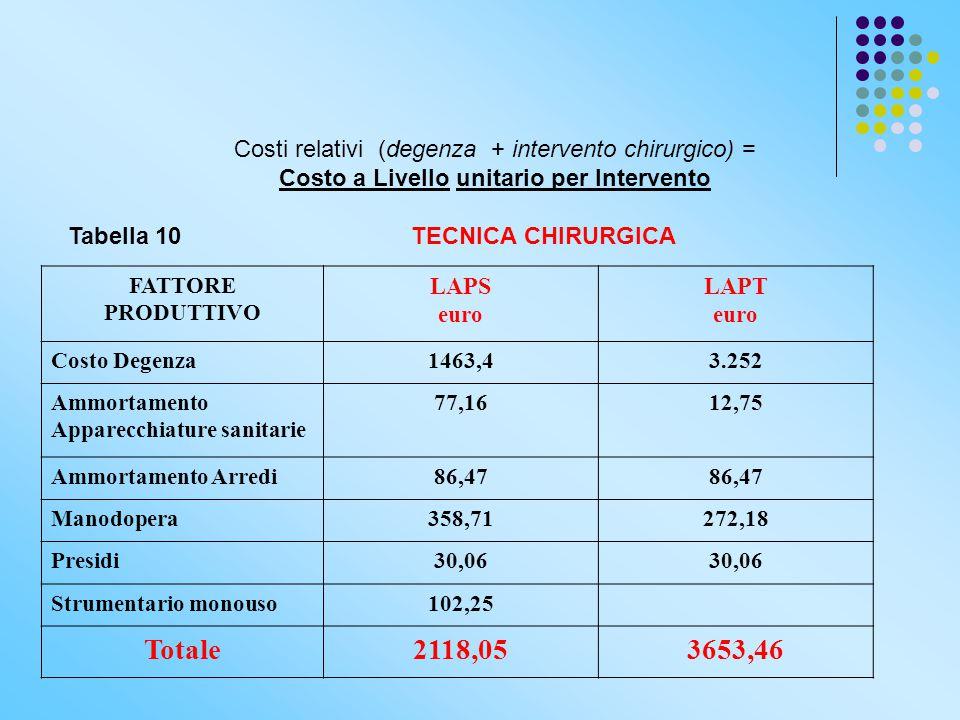 Costi relativi (degenza + intervento chirurgico) = Costo a Livello unitario per Intervento Tabella 10 TECNICA CHIRURGICA FATTORE PRODUTTIVO LAPS euro
