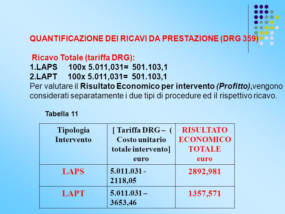 QUANTIFICAZIONE DEI RICAVI DA PRESTAZIONE (DRG 359) Ricavo Totale (tariffa DRG): 1.LAPS 100x 5.011,031= 501.103,1 2.LAPT 100x 5.011,031= 501.103,1 Per