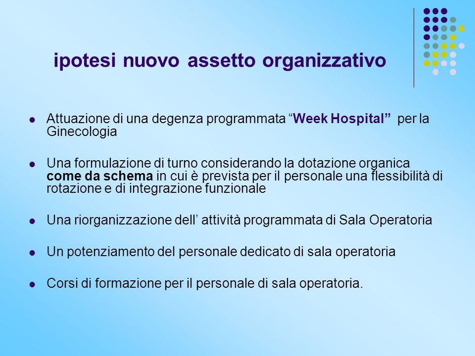 """ipotesi nuovo assetto organizzativo Attuazione di una degenza programmata """"Week Hospital"""" per la Ginecologia Una formulazione di turno considerando la"""