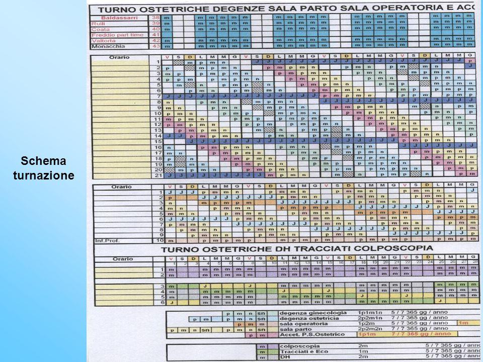 Schema turnazione