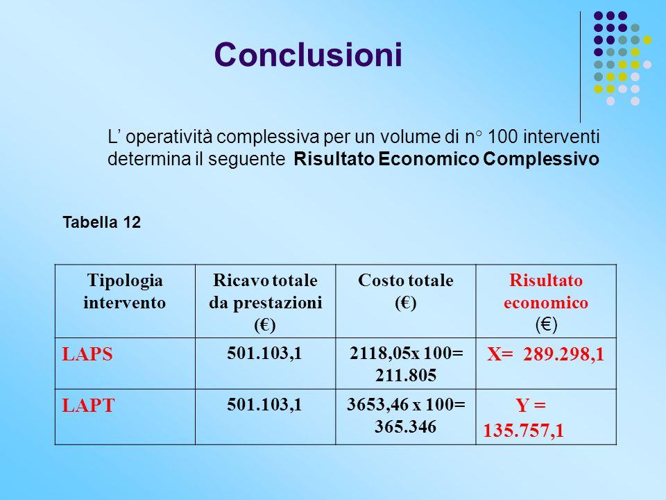 Conclusioni L' operatività complessiva per un volume di n° 100 interventi determina il seguente Risultato Economico Complessivo Tabella 12 Tipologia i