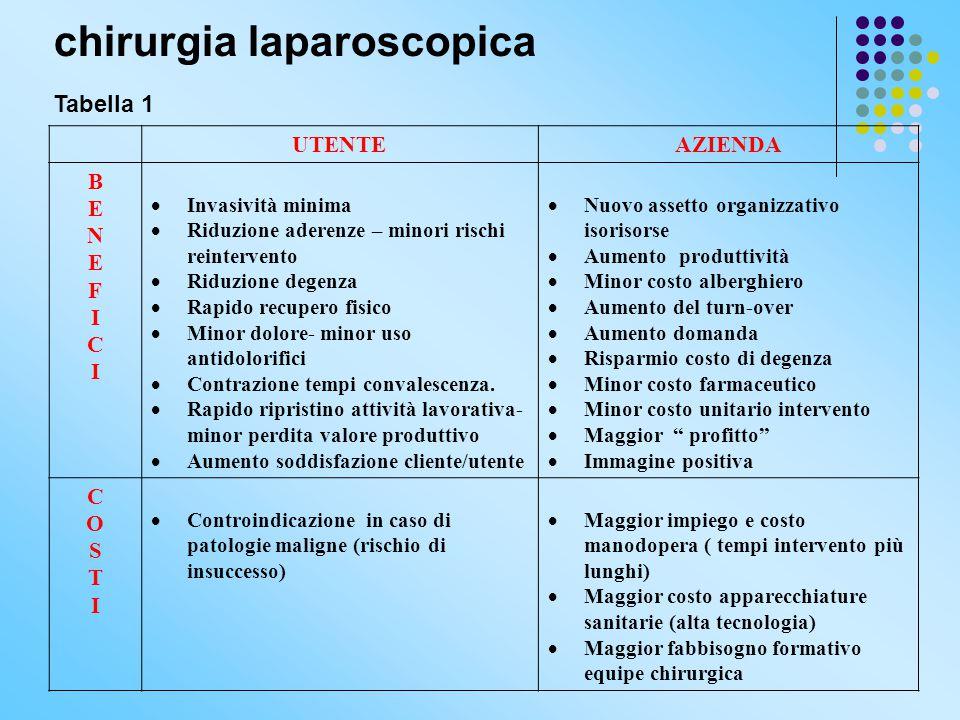 chirurgia laparoscopica Tabella 1 UTENTEAZIENDA BENEFICIBENEFICI  Invasività minima  Riduzione aderenze – minori rischi reintervento  Riduzione deg