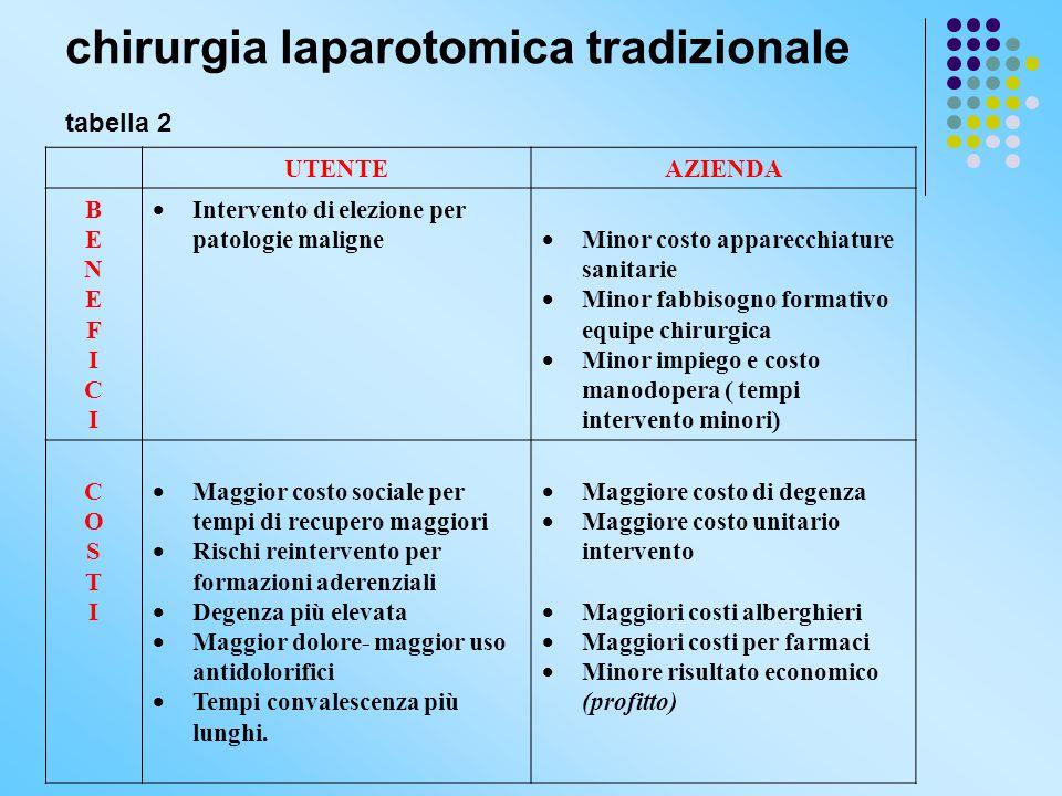 chirurgia laparotomica tradizionale tabella 2 UTENTEAZIENDA BENEFICIBENEFICI  Intervento di elezione per patologie maligne  Minor costo apparecchiat