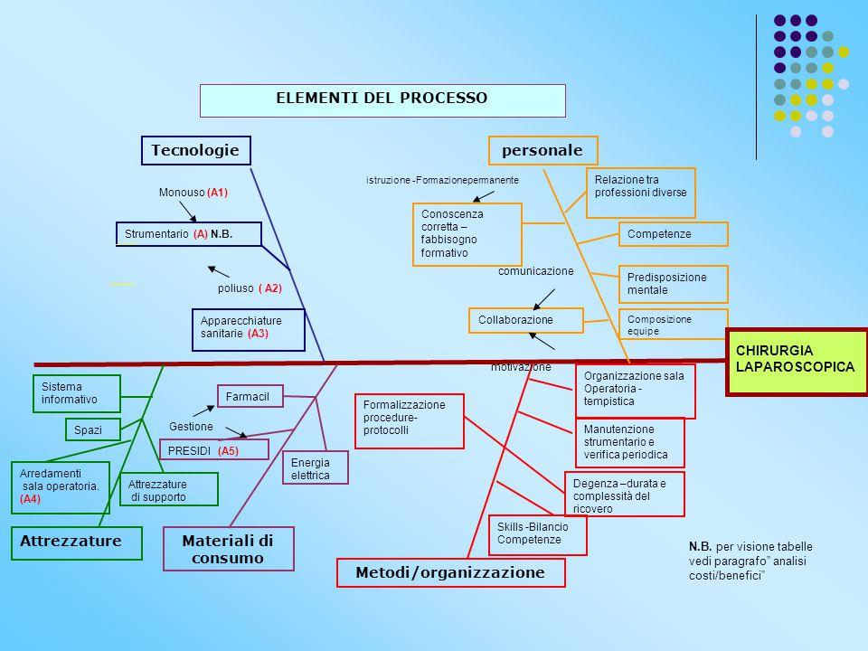 Tecnologiepersonale Metodi/organizzazione Strumentario (A) N.B. Conoscenza corretta – fabbisogno formativo Predisposizione mentale Collaborazione Form