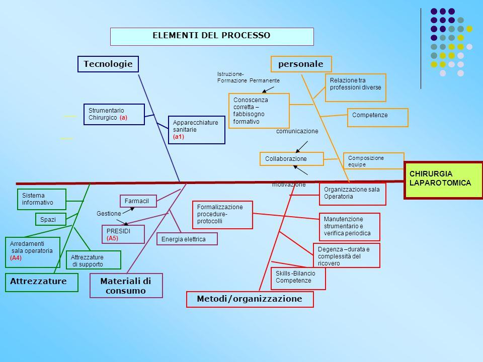 Tecnologiepersonale Metodi/organizzazione Strumentario Chirurgico (a) Conoscenza corretta – fabbisogno formativo Collaborazione Degenza –durata e comp