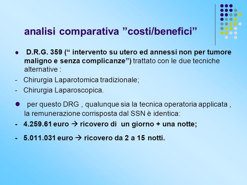 Tabella 9 ANNO 2005LAPSLAPT costo degenza (€) 1463,43252,00 Il costo della degenza totale dell'intero processo è inferiore per la procedura laparoscopica.