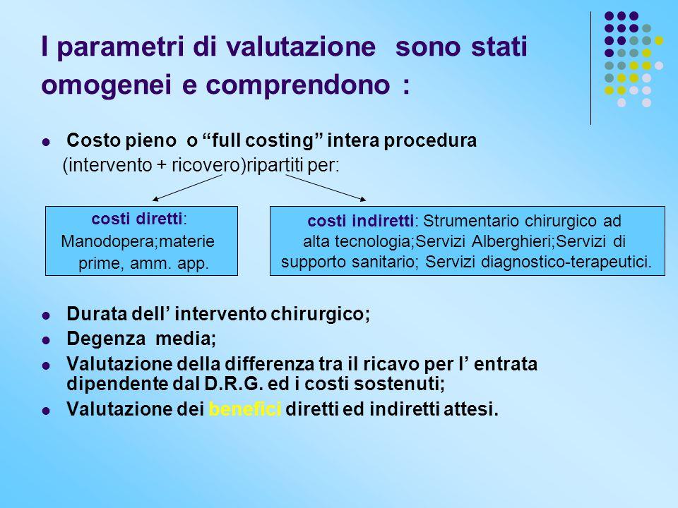 """I parametri di valutazione sono stati omogenei e comprendono : Costo pieno o """"full costing"""" intera procedura (intervento + ricovero)ripartiti per: Dur"""