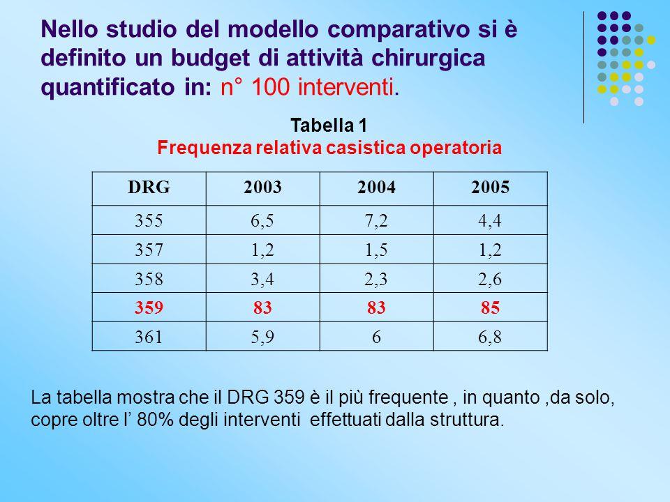 Nello studio del modello comparativo si è definito un budget di attività chirurgica quantificato in: n° 100 interventi. Tabella 1 Frequenza relativa c