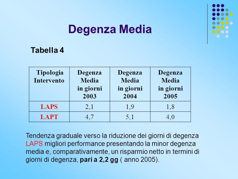 Degenza Media Tabella 4 Tipologia Intervento Degenza Media in giorni 2003 Degenza Media in giorni 2004 Degenza Media in giorni 2005 LAPS2,11,91,8 LAPT