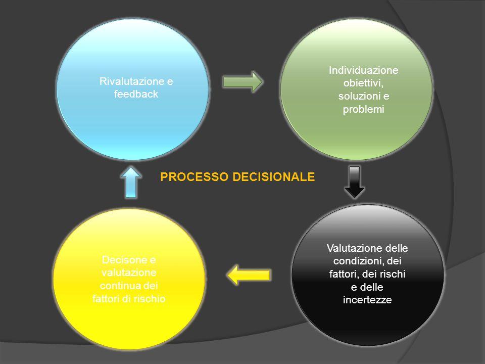 Decisone e valutazione continua dei fattori di rischio Rivalutazione e feedback Individuazione obiettivi, soluzioni e problemi Valutazione delle condi