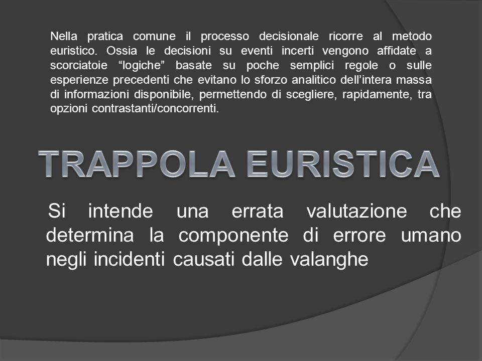 Si intende una errata valutazione che determina la componente di errore umano negli incidenti causati dalle valanghe Nella pratica comune il processo