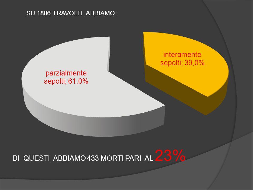 SU 1886 TRAVOLTI ABBIAMO : DI QUESTI ABBIAMO 433 MORTI PARI AL 23%