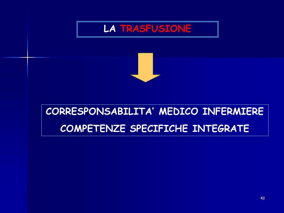 42 LA TRASFUSIONE CORRESPONSABILITA' MEDICO INFERMIERE COMPETENZE SPECIFICHE INTEGRATE