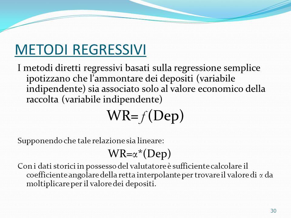 METODI REGRESSIVI I metodi diretti regressivi basati sulla regressione semplice ipotizzano che l'ammontare dei depositi (variabile indipendente) sia associato solo al valore economico della raccolta (variabile indipendente) WR= ƒ (Dep) Supponendo che tale relazione sia lineare: WR= α *(Dep) Con i dati storici in possesso del valutatore è sufficiente calcolare il coefficiente angolare della retta interpolante per trovare il valore di α da moltiplicare per il valore dei depositi.