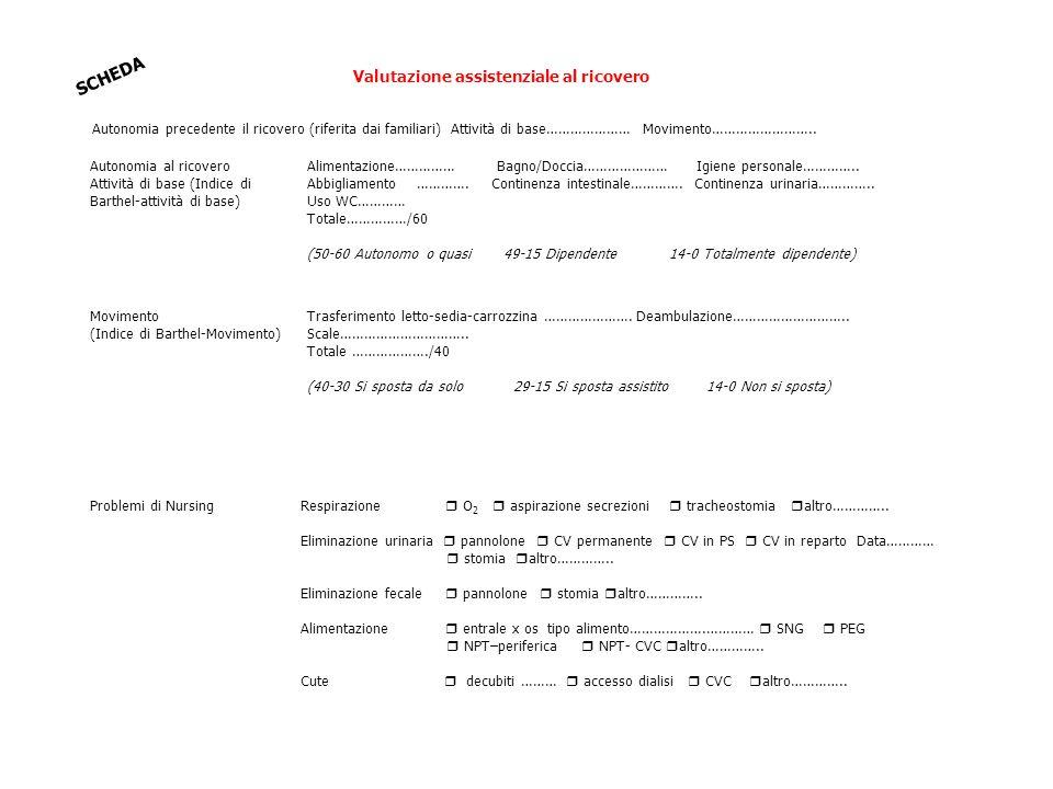 Valutazione assistenziale al ricovero Problemi di NursingRespirazione  O 2  aspirazione secrezioni  tracheostomia  altro………….. Eliminazione urinar