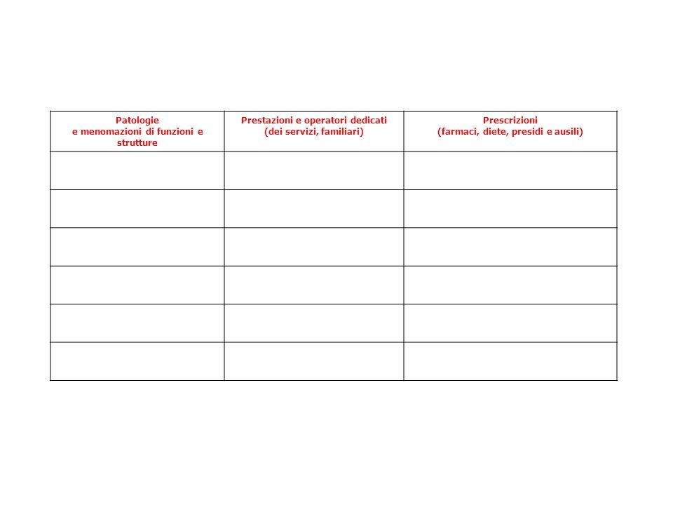 Patologie e menomazioni di funzioni e strutture Prestazioni e operatori dedicati (dei servizi, familiari) Prescrizioni (farmaci, diete, presidi e ausi