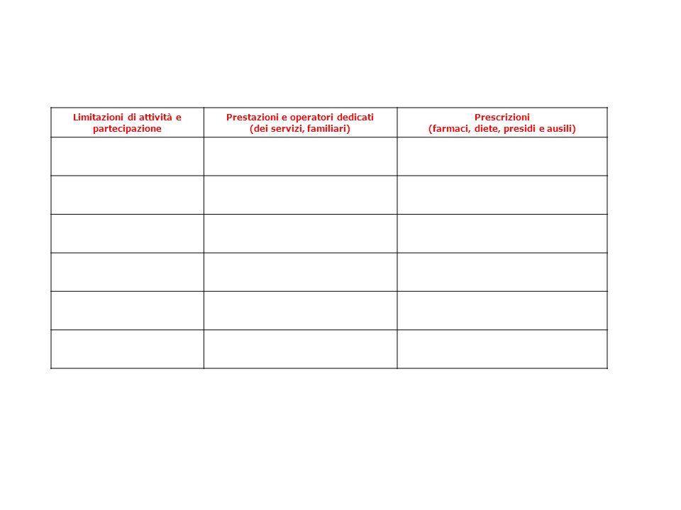 Limitazioni di attività e partecipazione Prestazioni e operatori dedicati (dei servizi, familiari) Prescrizioni (farmaci, diete, presidi e ausili)