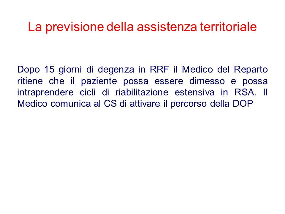 La previsione della assistenza territoriale Dopo 15 giorni di degenza in RRF il Medico del Reparto ritiene che il paziente possa essere dimesso e possa intraprendere cicli di riabilitazione estensiva in RSA.