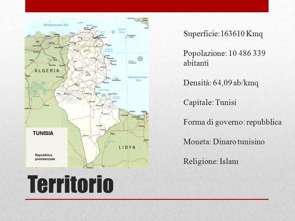 Territorio Superficie:163610 Kmq Popolazione: 10 486 339 abitanti Densità: 64,09 ab/kmq Capitale: Tunisi Forma di governo: repubblica Moneta: Dinaro t