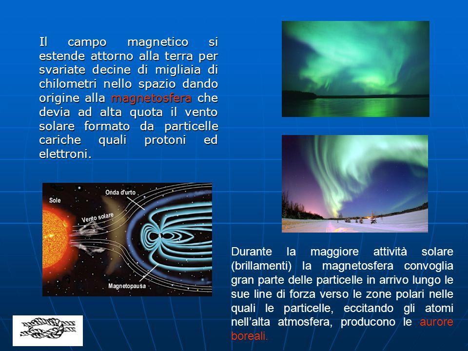 Il campo magnetico si estende attorno alla terra per svariate decine di migliaia di chilometri nello spazio dando origine alla magnetosfera che devia ad alta quota il vento solare formato da particelle cariche quali protoni ed elettroni.