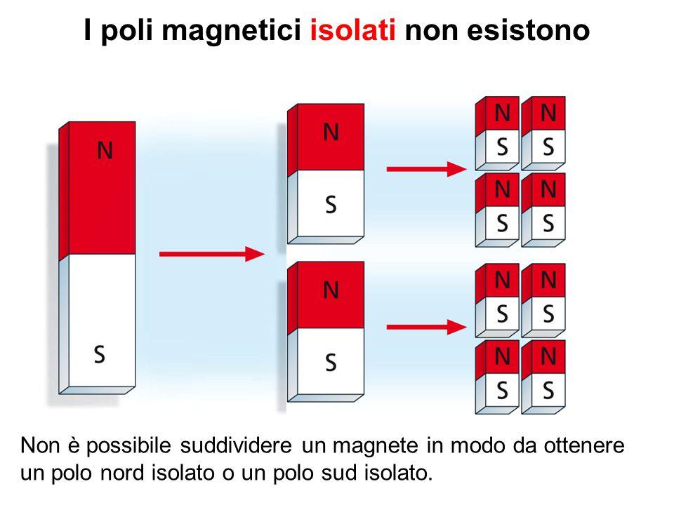 I poli magnetici isolati non esistono Non è possibile suddividere un magnete in modo da ottenere un polo nord isolato o un polo sud isolato.