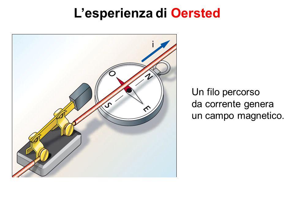 L'esperienza di Oersted Un filo percorso da corrente genera un campo magnetico.