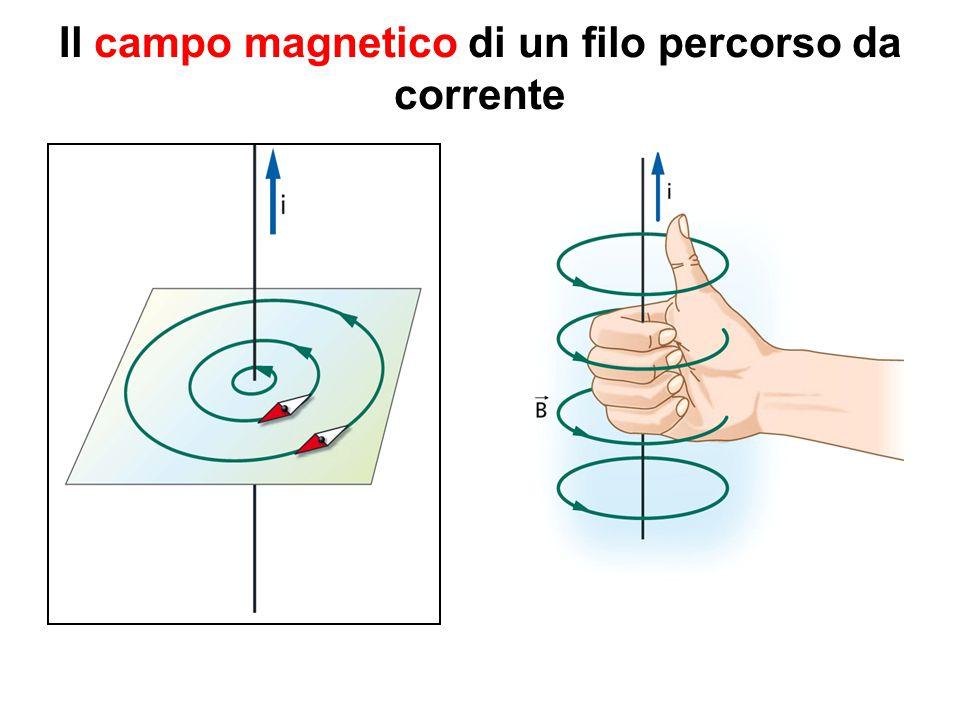 Il campo magnetico di un filo percorso da corrente