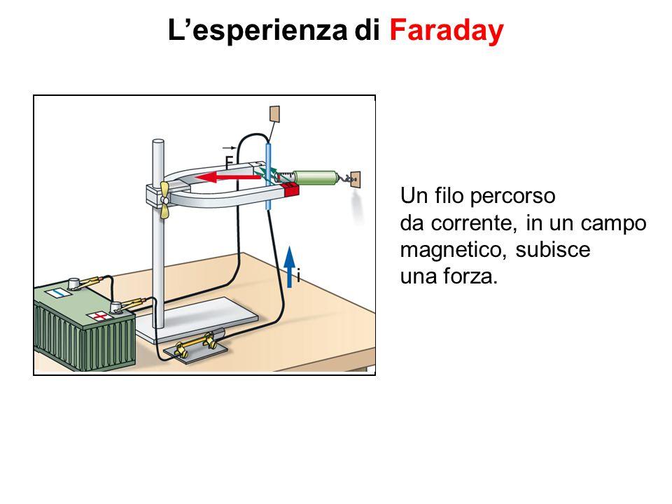 L'esperienza di Faraday Un filo percorso da corrente, in un campo magnetico, subisce una forza.