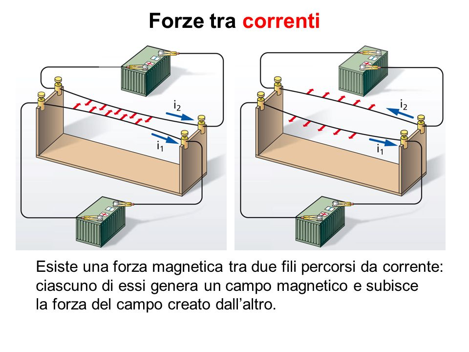 Forze tra correnti Esiste una forza magnetica tra due fili percorsi da corrente: ciascuno di essi genera un campo magnetico e subisce la forza del cam
