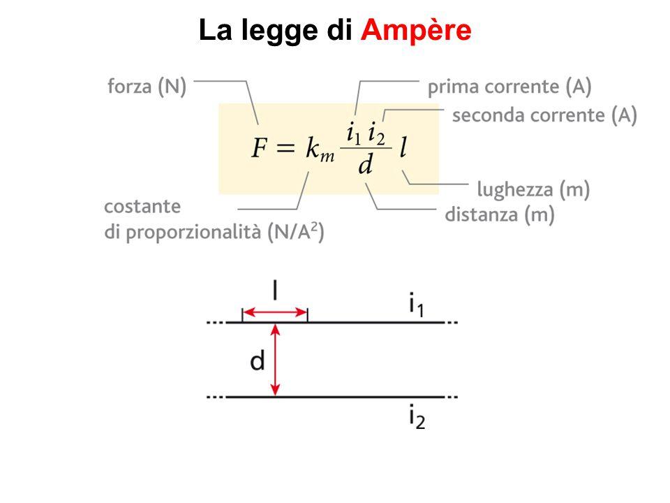 La legge di Ampère