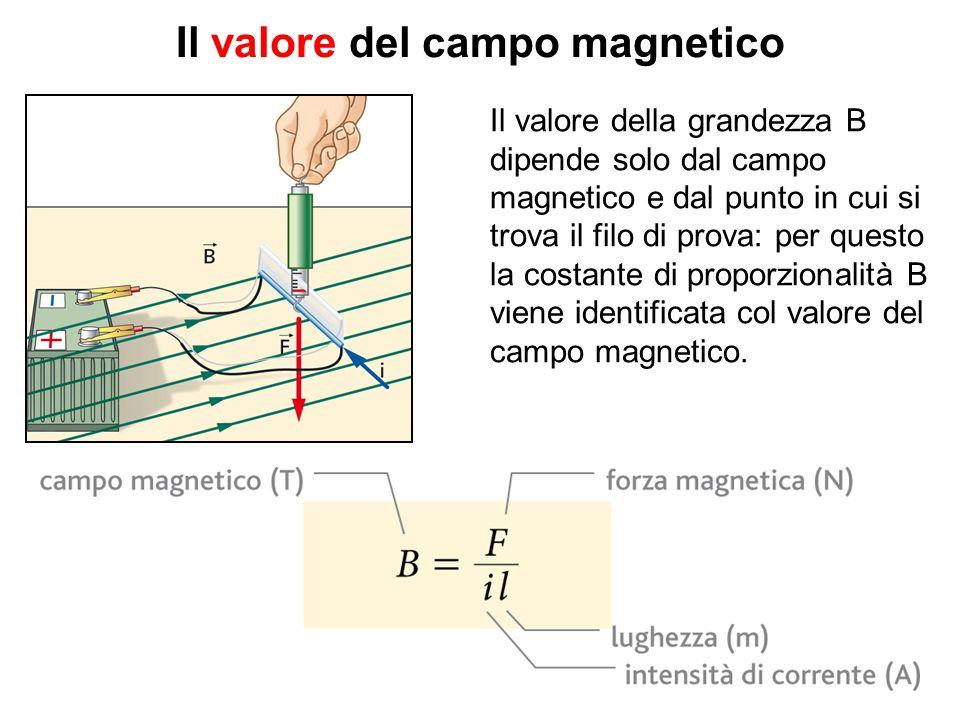 Il valore del campo magnetico Il valore della grandezza B dipende solo dal campo magnetico e dal punto in cui si trova il filo di prova: per questo la