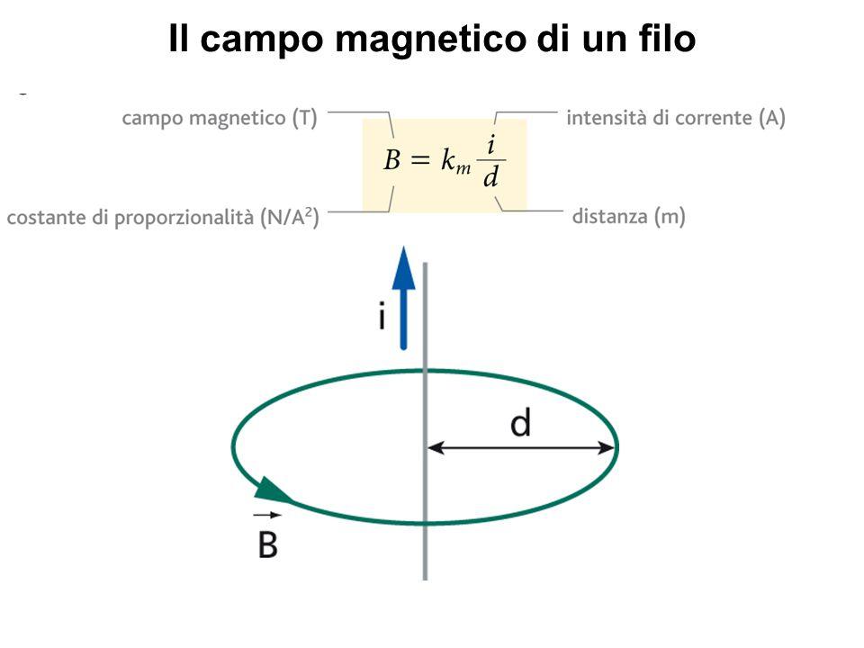 Il campo magnetico di un filo