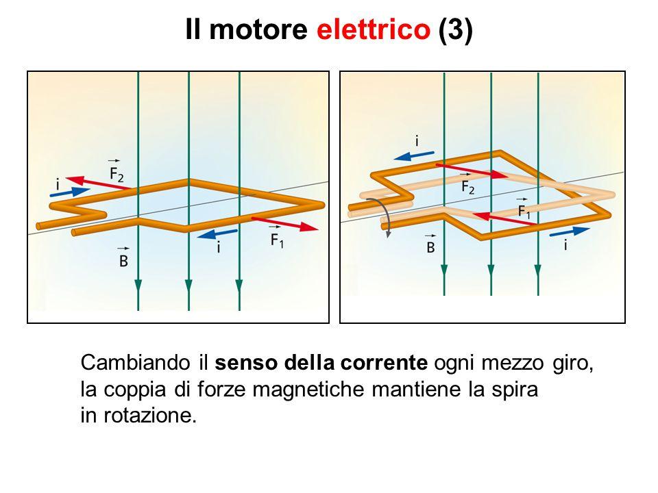 Il motore elettrico (3) Cambiando il senso della corrente ogni mezzo giro, la coppia di forze magnetiche mantiene la spira in rotazione.