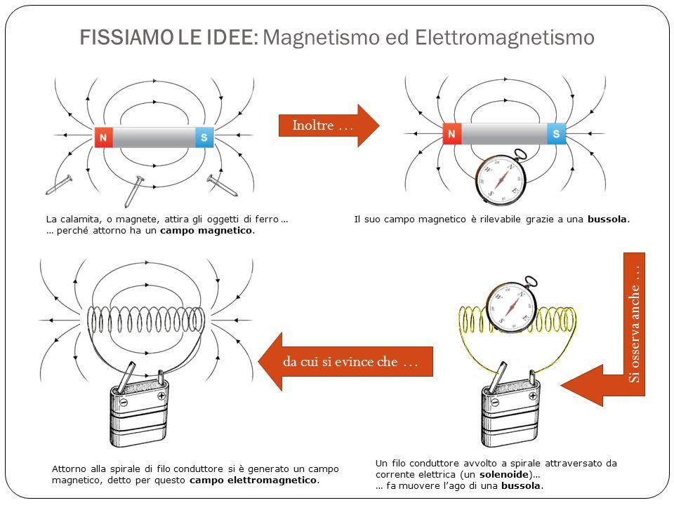 FISSIAMO LE IDEE: Magnetismo ed Elettromagnetismo La calamita, o magnete, attira gli oggetti di ferro … … perché attorno ha un campo magnetico.