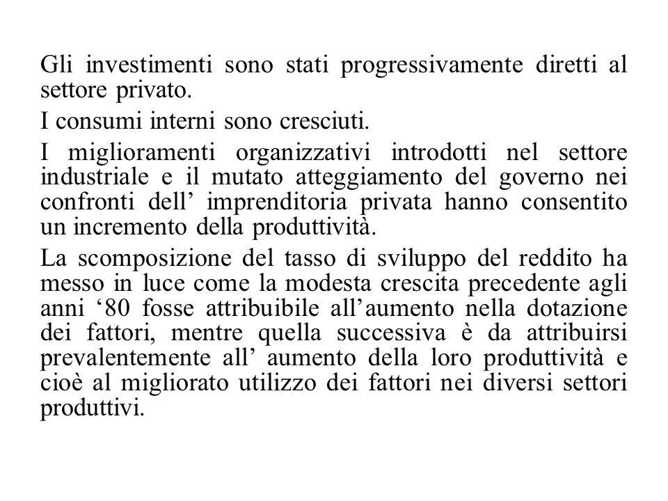 Gli investimenti sono stati progressivamente diretti al settore privato.