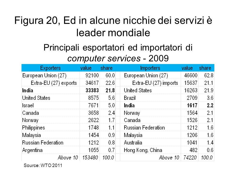 Figura 20, Ed in alcune nicchie dei servizi è leader mondiale Source: WTO 2011 Principali esportatori ed importatori di computer services - 2009