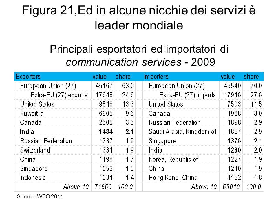 Figura 21,Ed in alcune nicchie dei servizi è leader mondiale Principali esportatori ed importatori di communication services - 2009 Source: WTO 2011